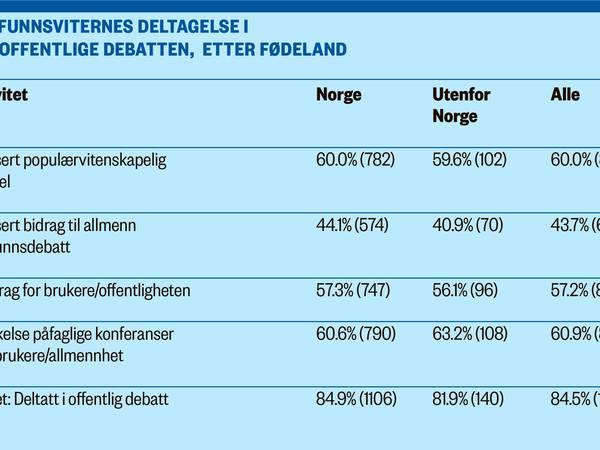 Både norske og utenlandske forskere er aktive samfunnsdebattanter